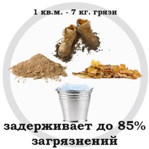 gryazezashchitnyye-kovry-vpityvaniye